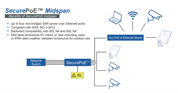 SecurePoE IP66 Weather resistant 4x 30W Gigabit PoE+ Midspan